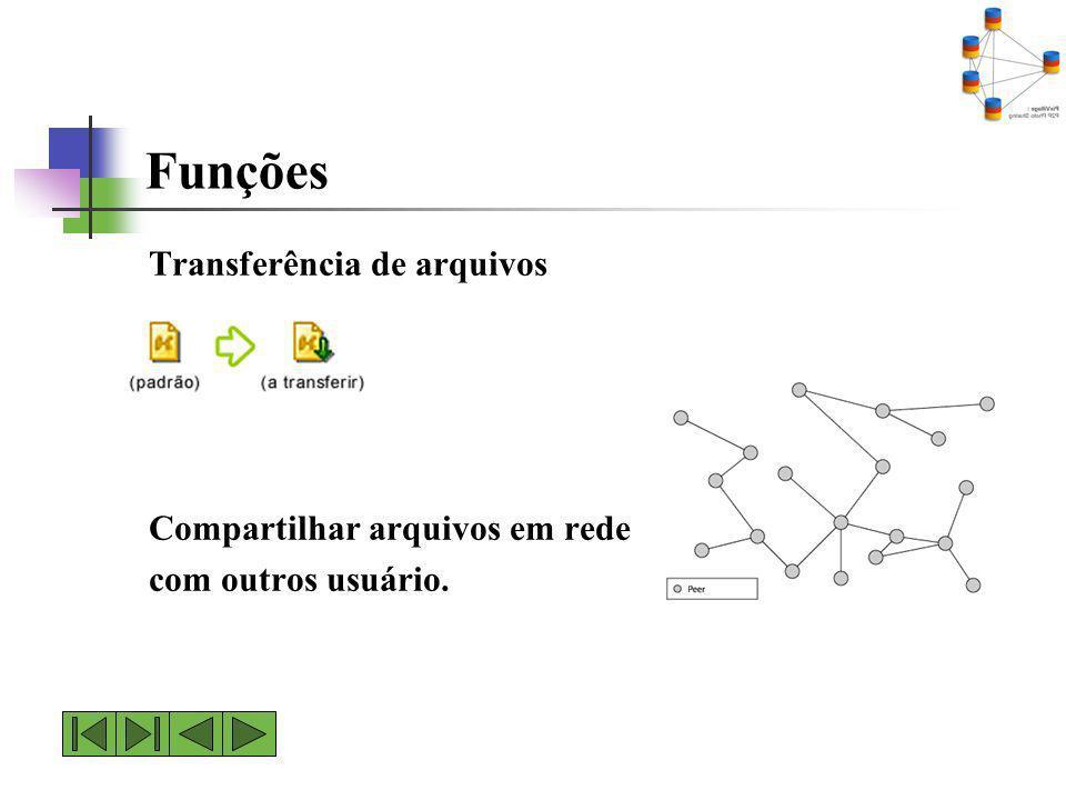 Funções Transferência de arquivos Compartilhar arquivos em rede