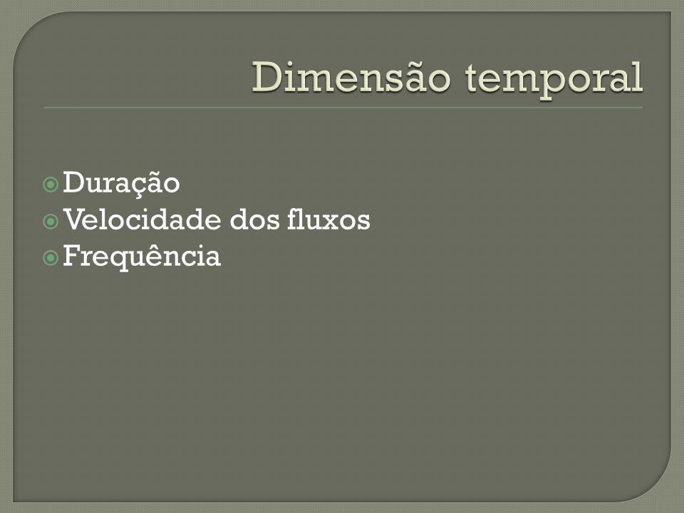 Dimensão temporal Duração Velocidade dos fluxos Frequência