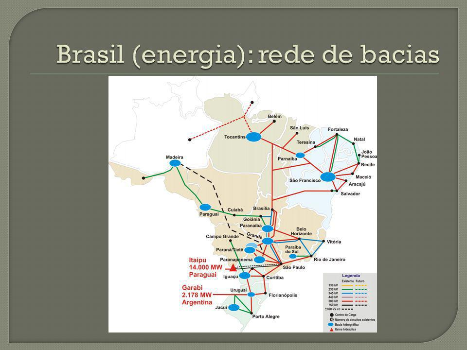 Brasil (energia): rede de bacias
