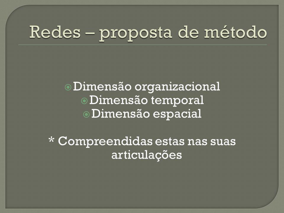 Redes – proposta de método