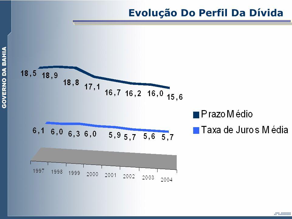 Evolução Do Perfil Da Dívida
