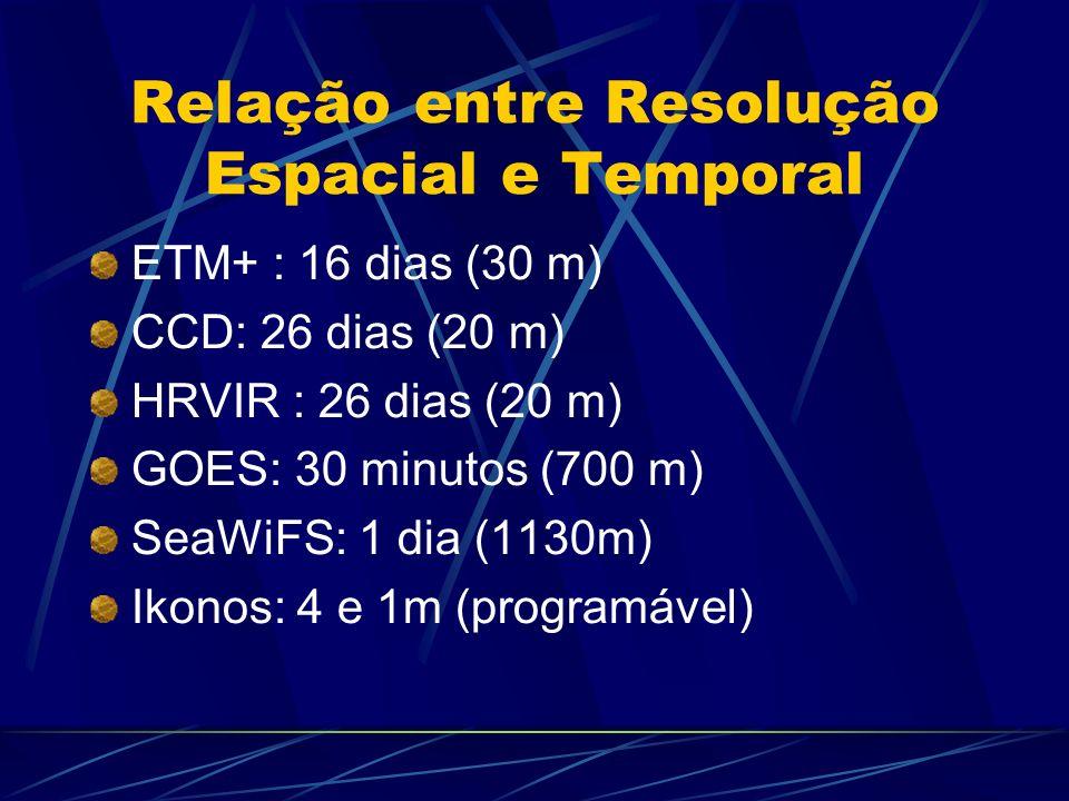 Relação entre Resolução Espacial e Temporal