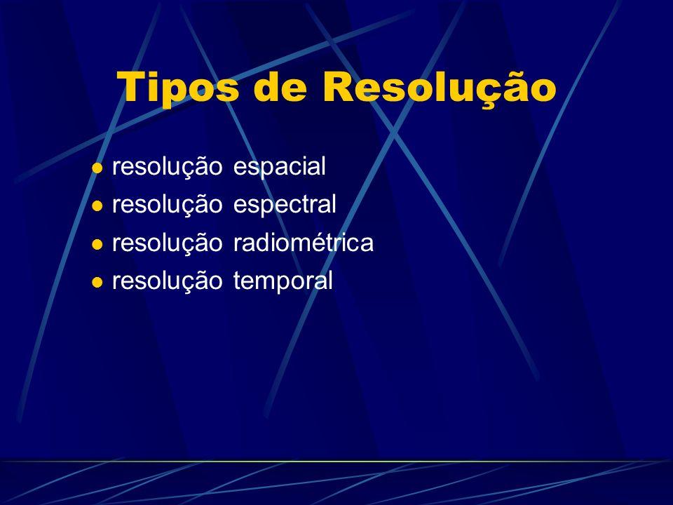 Tipos de Resolução resolução espacial resolução espectral