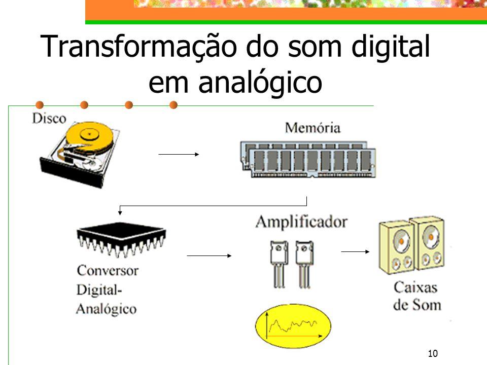 Transformação do som digital em analógico