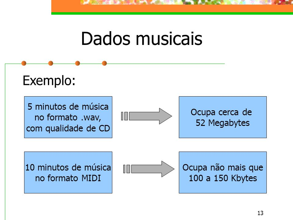 Dados musicais Exemplo: 5 minutos de música no formato .wav,