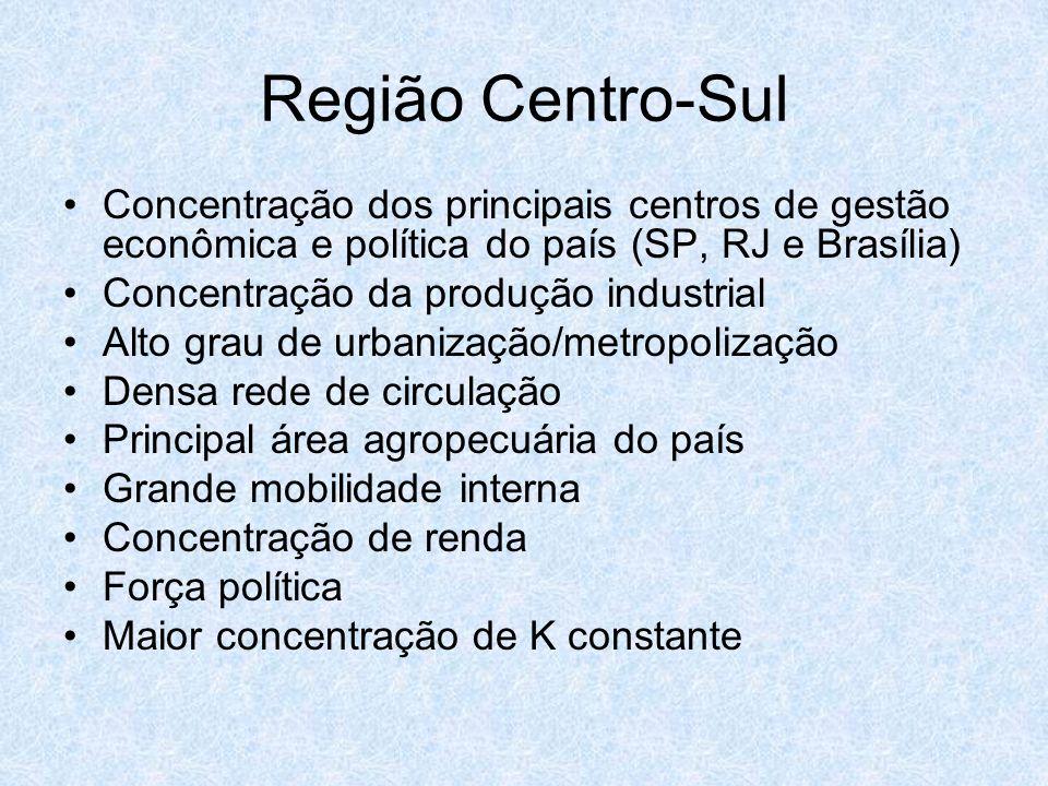 Região Centro-SulConcentração dos principais centros de gestão econômica e política do país (SP, RJ e Brasília)