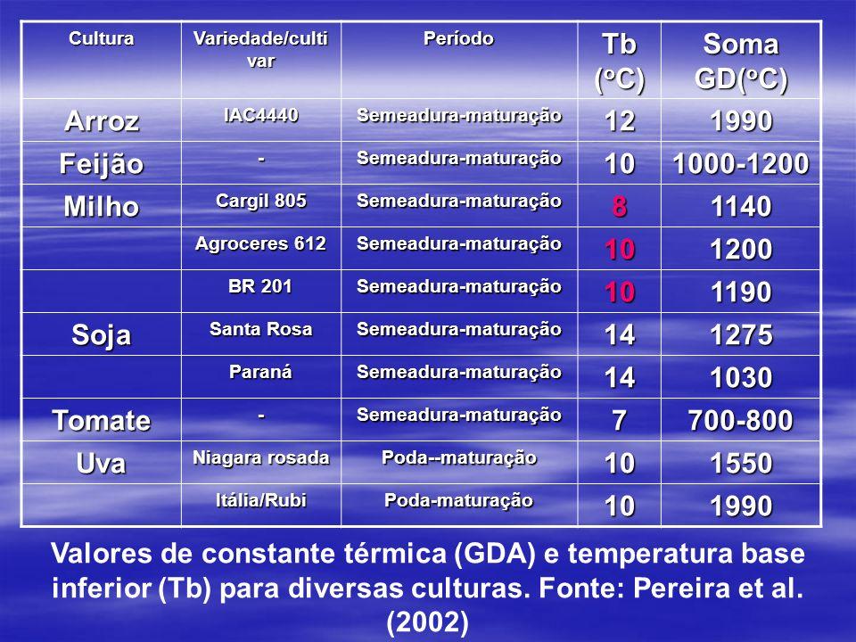 Tb (oC) Soma GD(oC) Arroz 12 1990 Feijão 10 1000-1200 Milho 8 1140