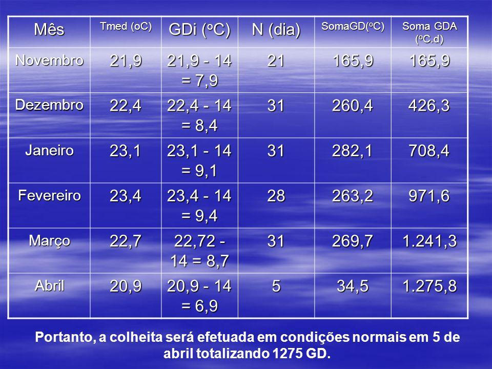 Mês Tmed (oC) GDi (oC) N (dia) SomaGD(oC) Soma GDA (oC.d) Novembro. 21,9. 21,9 - 14 = 7,9. 21.