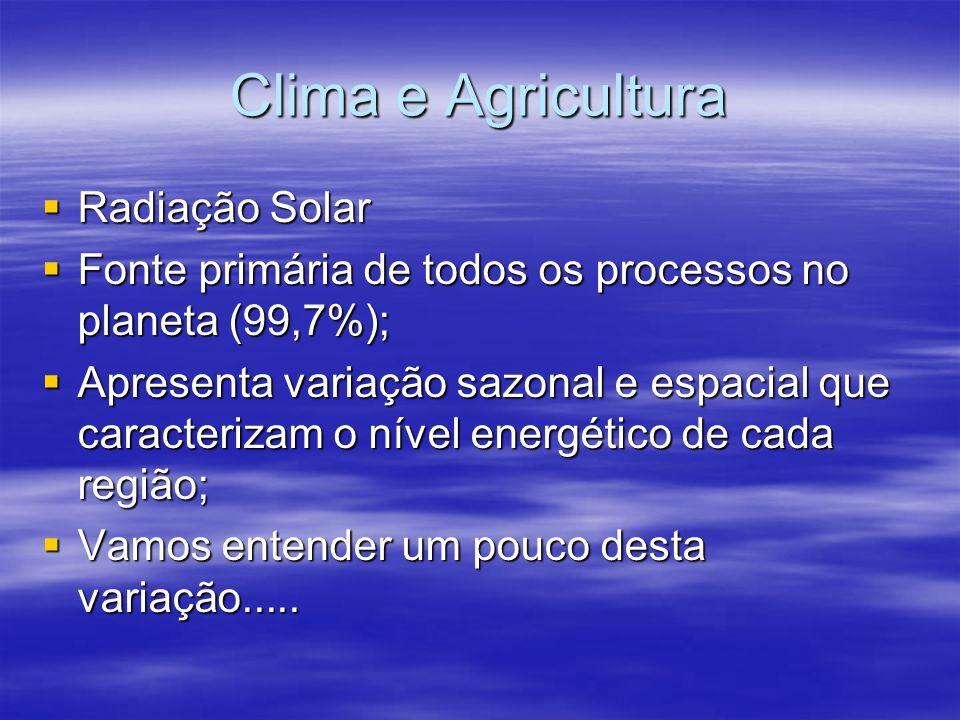 Clima e Agricultura Radiação Solar