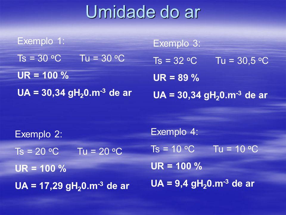 Umidade do ar Exemplo 1: Exemplo 3: Ts = 30 oC Tu = 30 oC