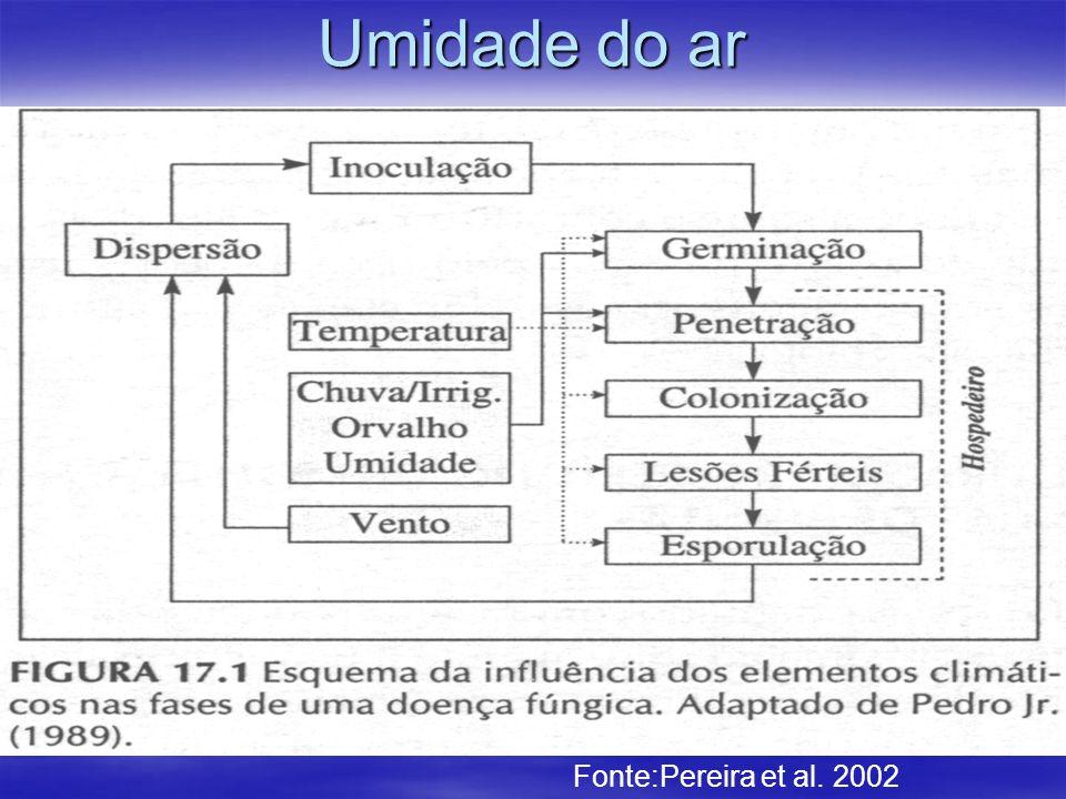 Umidade do ar Fonte:Pereira et al. 2002