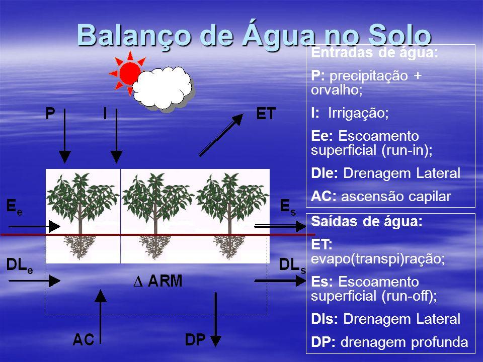 Balanço de Água no Solo Entradas de água: P: precipitação + orvalho;
