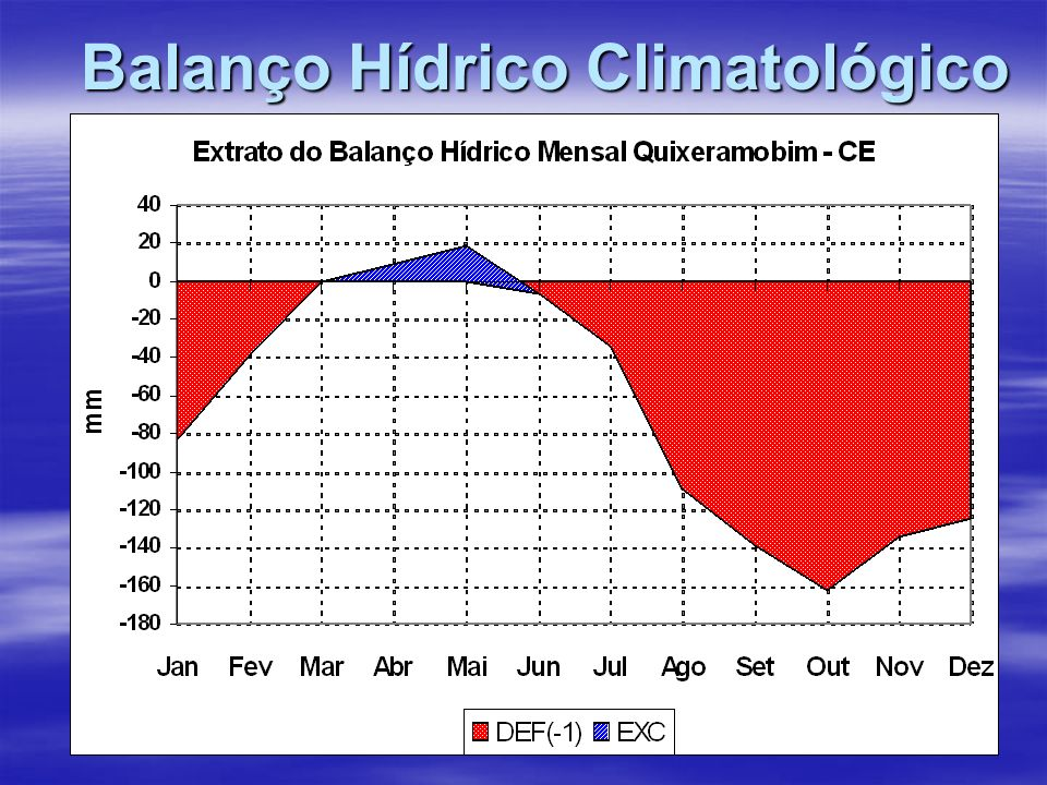 Balanço Hídrico Climatológico