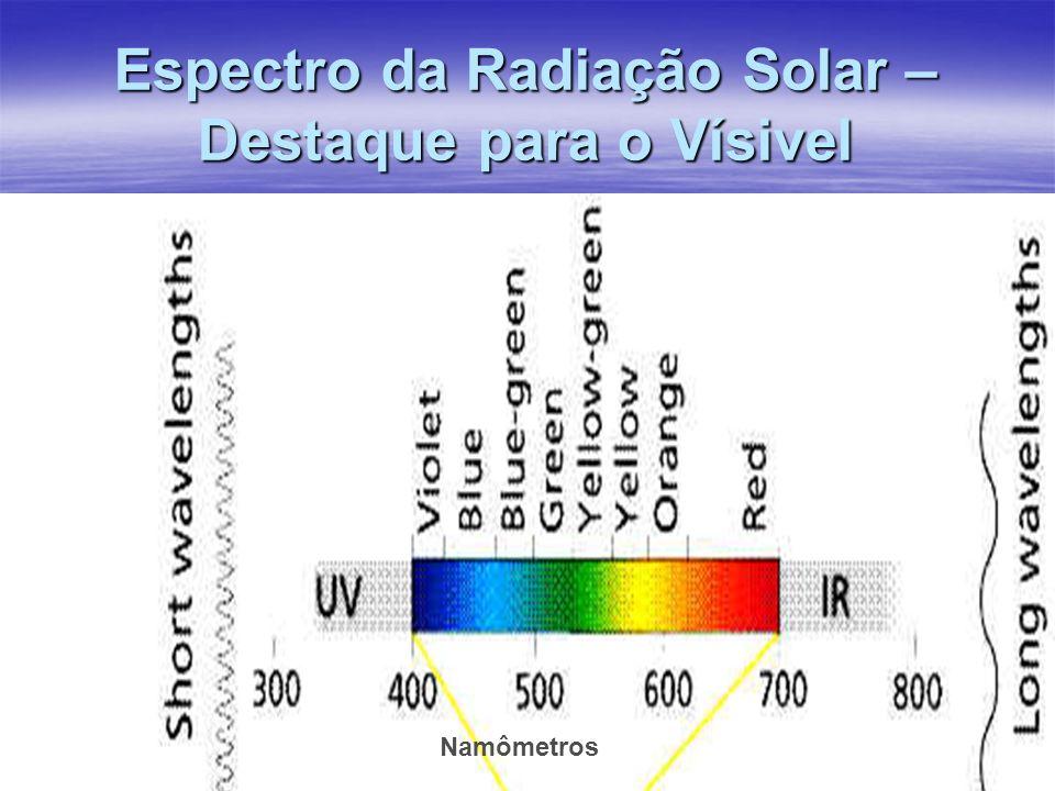 Espectro da Radiação Solar – Destaque para o Vísivel