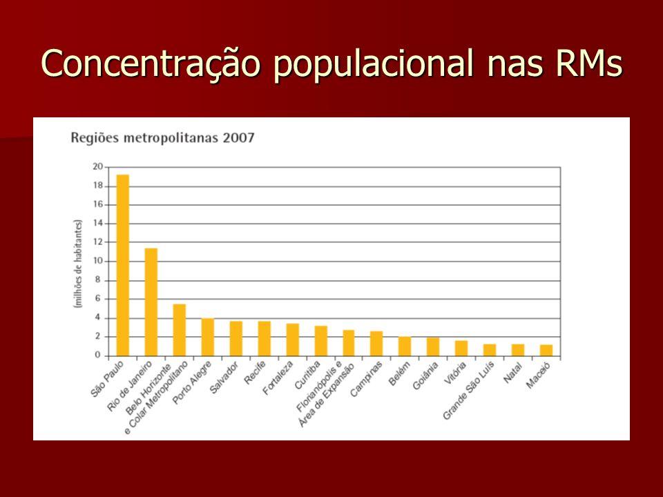 Concentração populacional nas RMs