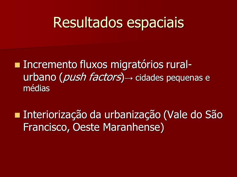 Resultados espaciais Incremento fluxos migratórios rural-urbano (push factors)→ cidades pequenas e médias.