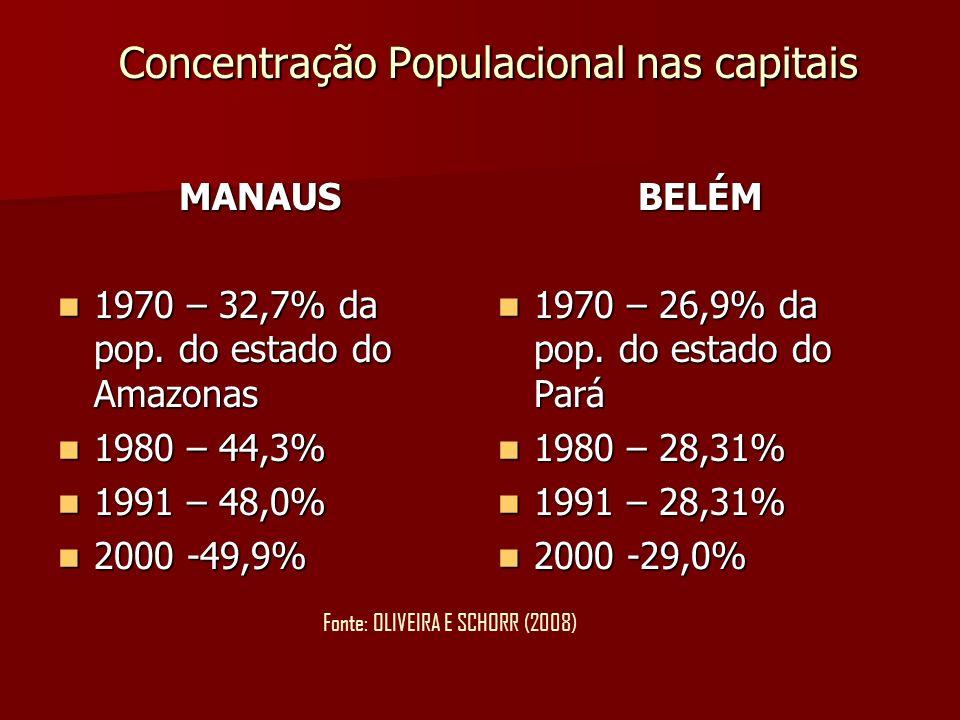Concentração Populacional nas capitais