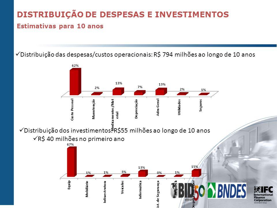 DISTRIBUIÇÃO DE DESPESAS E INVESTIMENTOS