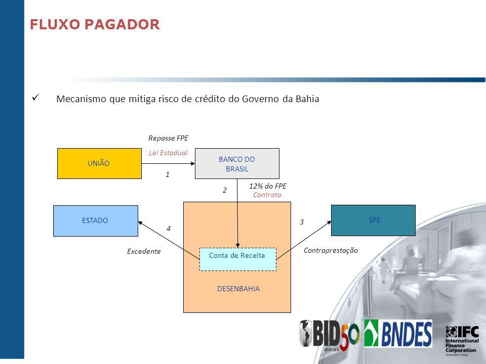 FLUXO PAGADOR Mecanismo que mitiga risco de crédito do Governo da Bahia. Repasse FPE. Lei Estadual.