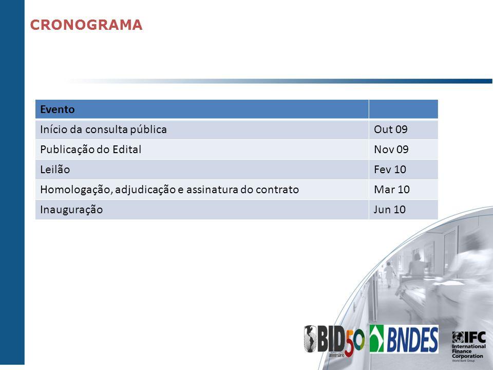 CRONOGRAMA Evento Início da consulta pública Out 09