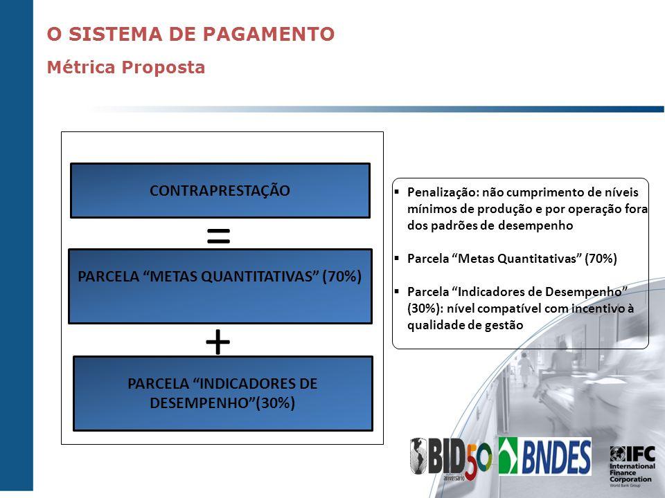 = + O SISTEMA DE PAGAMENTO Métrica Proposta CONTRAPRESTAÇÃO