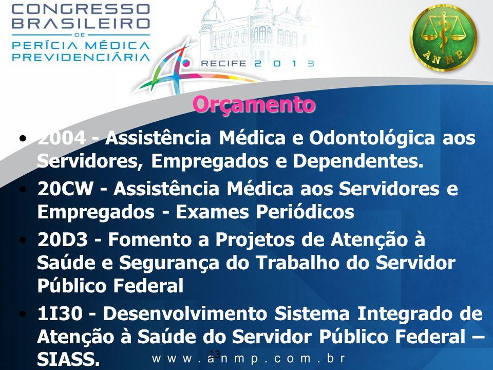 Orçamento2004 - Assistência Médica e Odontológica aos Servidores, Empregados e Dependentes.