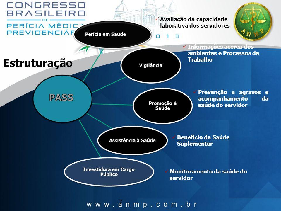 Estruturação 7 Avaliação da capacidade laborativa dos servidores