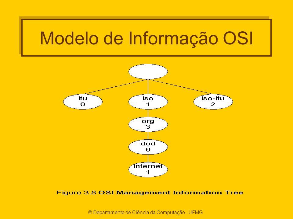 Modelo de Informação OSI