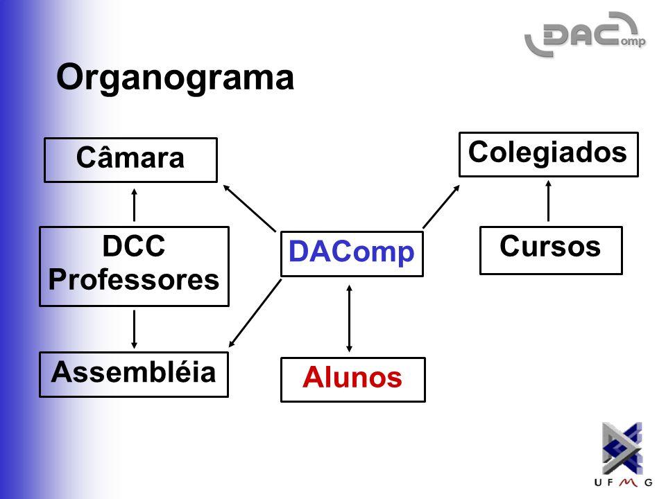 Organograma Colegiados Câmara DCC Professores Cursos DAComp Assembléia