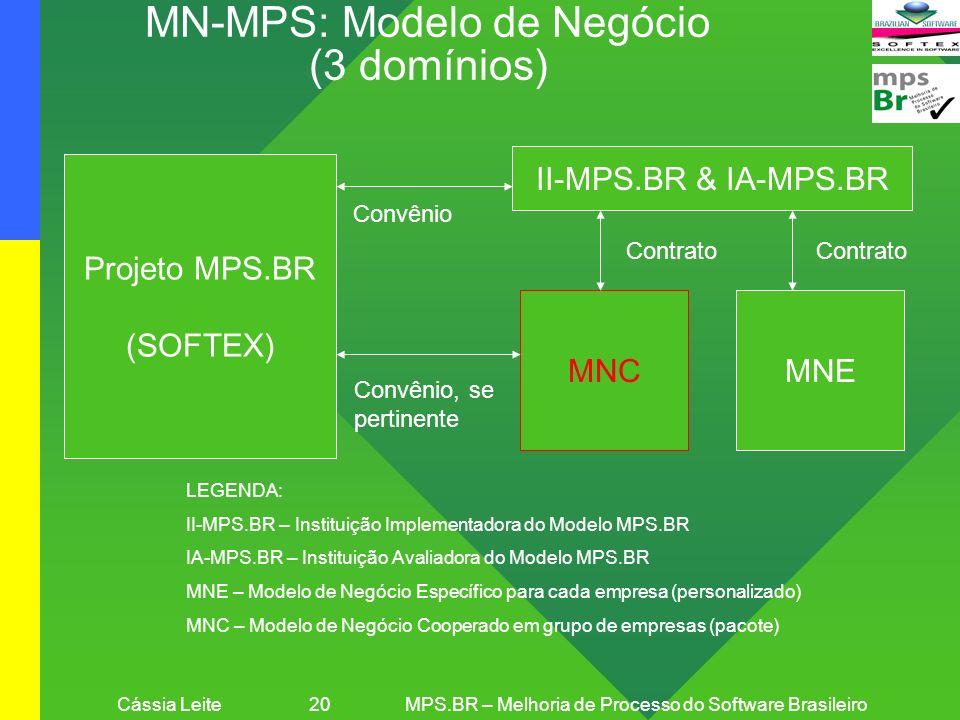 MN-MPS: Modelo de Negócio (3 domínios)