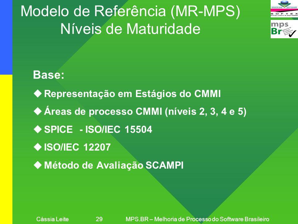 Modelo de Referência (MR-MPS) Níveis de Maturidade