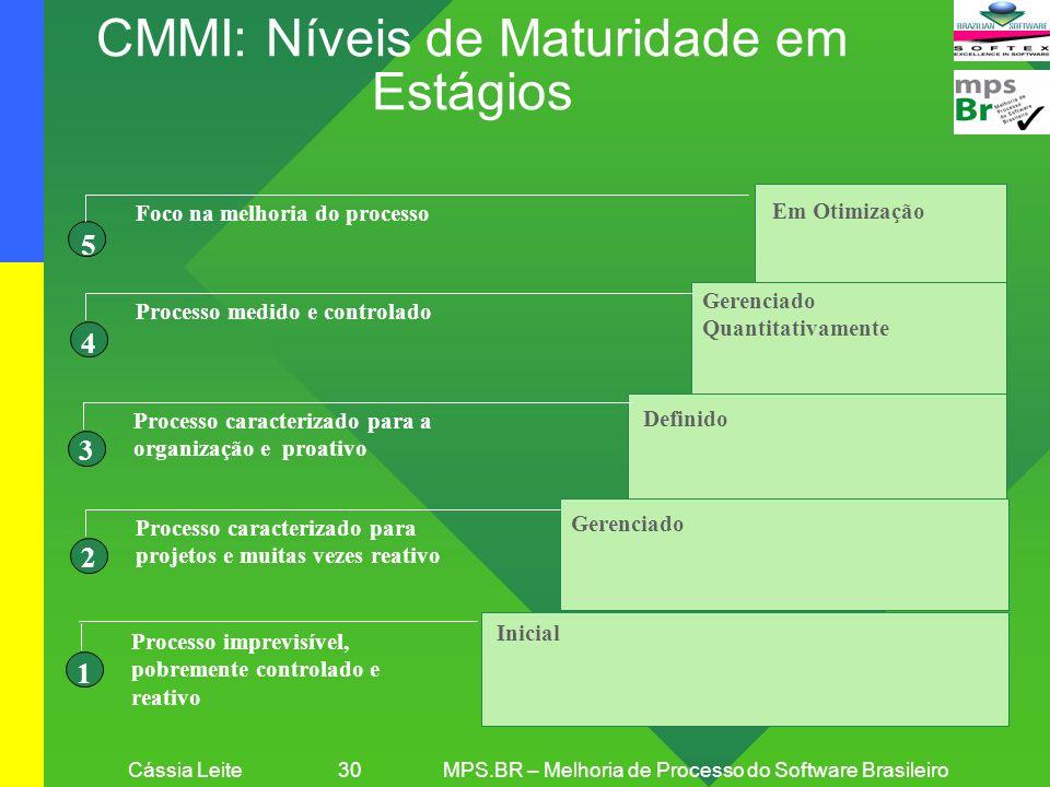 CMMI: Níveis de Maturidade em Estágios