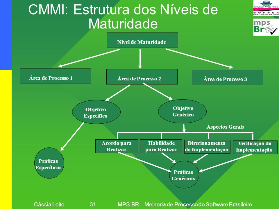 CMMI: Estrutura dos Níveis de Maturidade