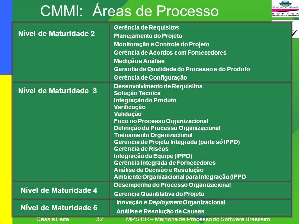 CMMI: Áreas de Processo