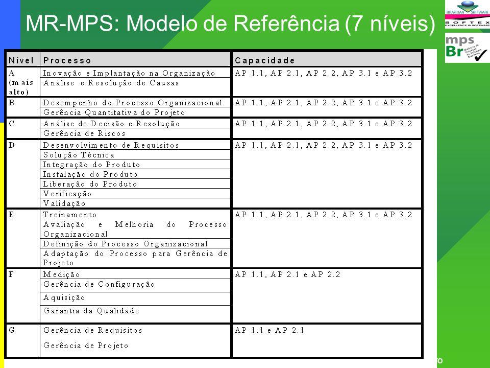 Cássia Leite 35 MPS.BR – Melhoria de Processo do Software Brasileiro