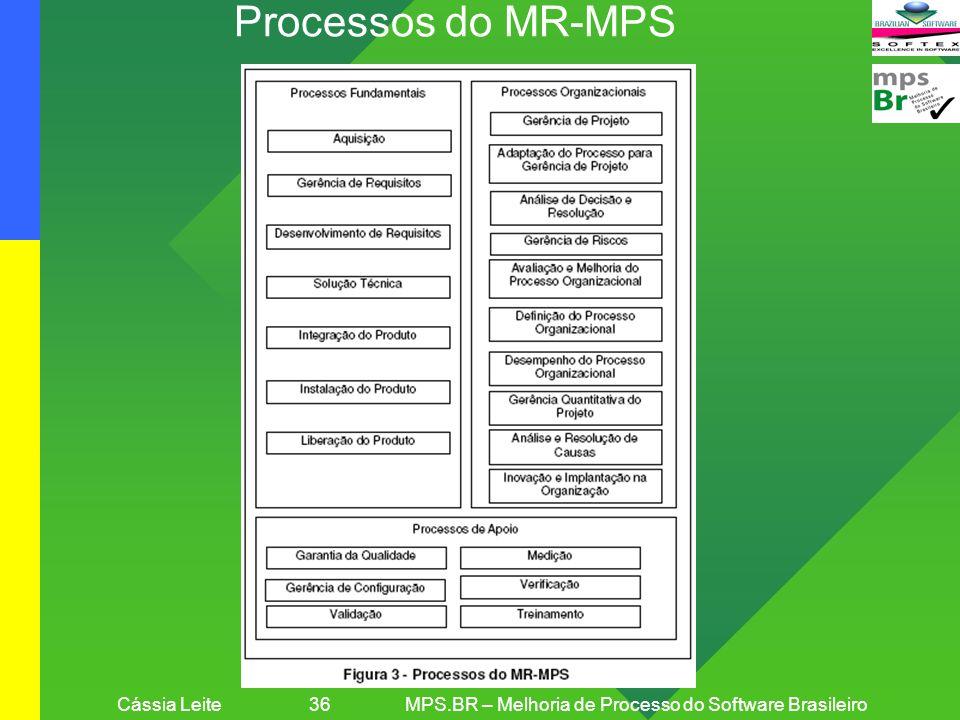 Cássia Leite 36 MPS.BR – Melhoria de Processo do Software Brasileiro