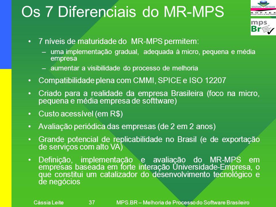 Cássia Leite 37 MPS.BR – Melhoria de Processo do Software Brasileiro