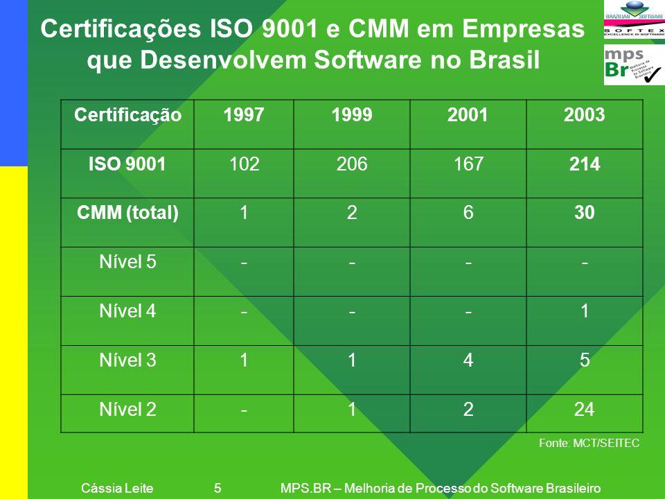Cássia Leite 5 MPS.BR – Melhoria de Processo do Software Brasileiro