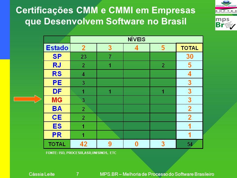 Cássia Leite 7 MPS.BR – Melhoria de Processo do Software Brasileiro