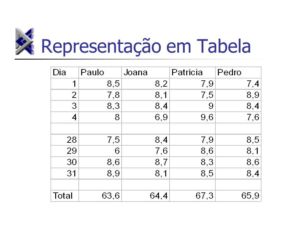 Representação em Tabela