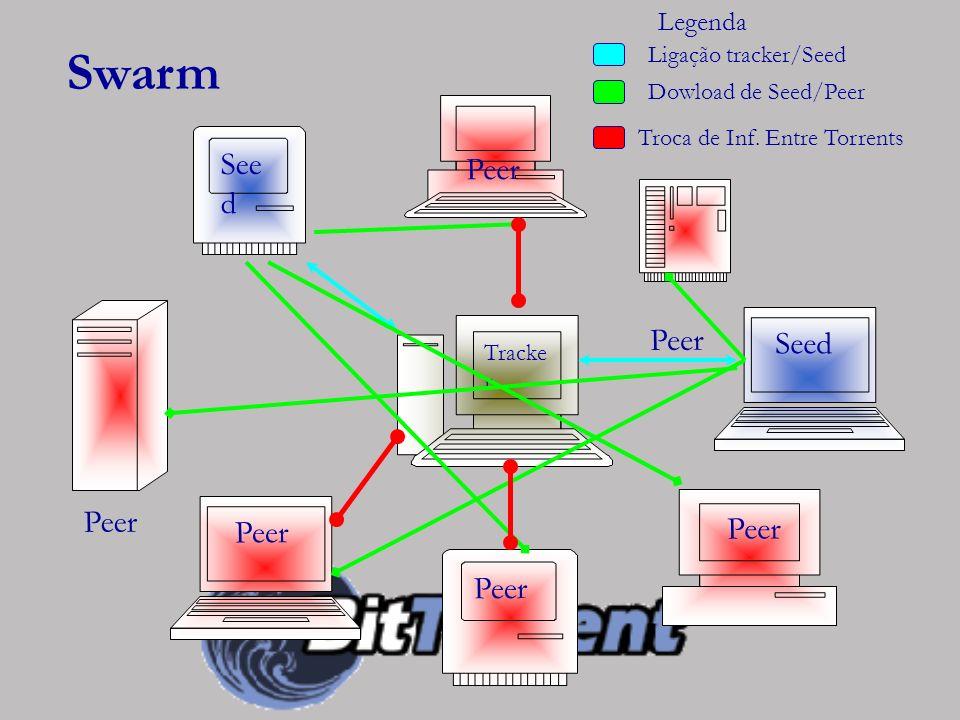 Swarm Peer Seed Peer Peer Peer Peer Peer Legenda Ligação tracker/Seed
