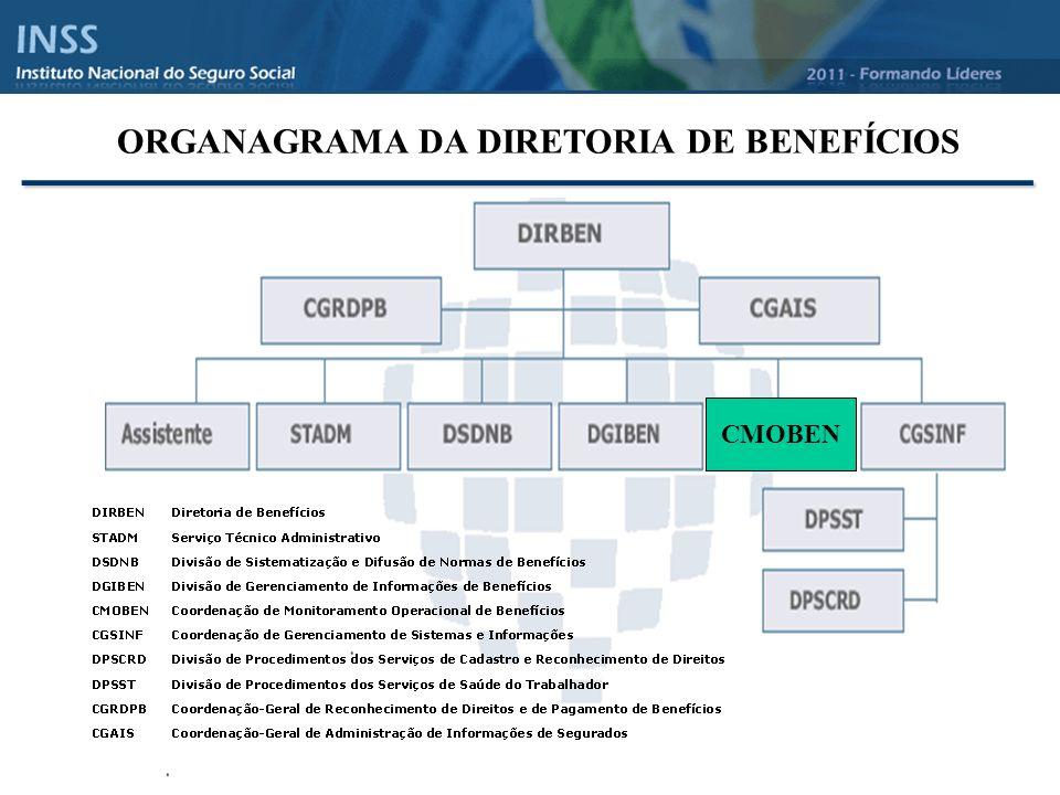 ORGANAGRAMA DA DIRETORIA DE BENEFÍCIOS