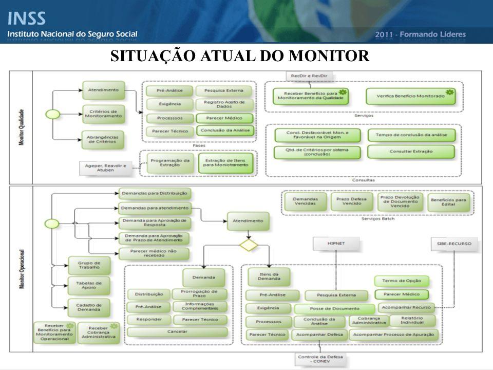 SITUAÇÃO ATUAL DO MONITOR