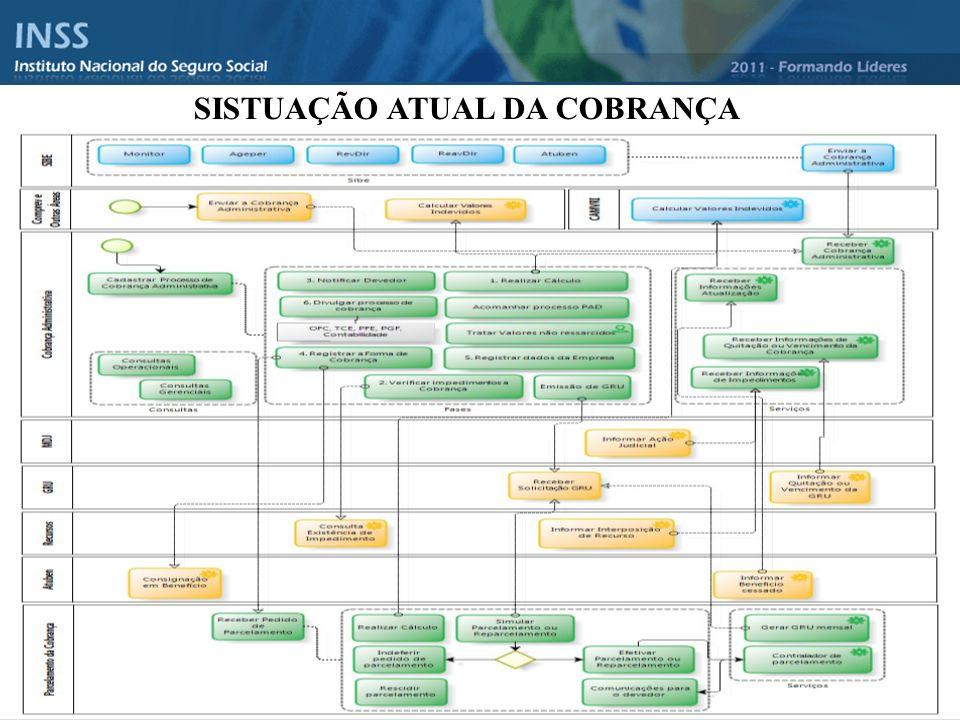 SISTUAÇÃO ATUAL DA COBRANÇA