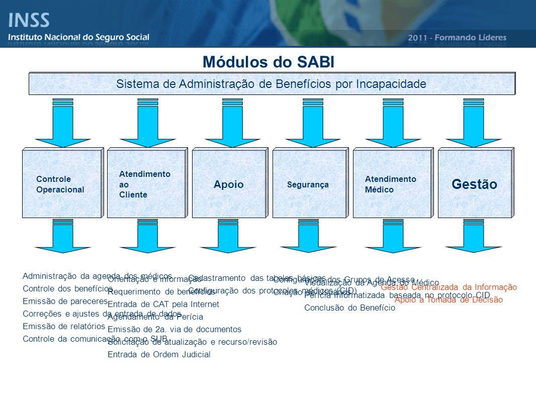 Módulos do SABI Sistema de Administração de Benefícios por Incapacidade. Controle. Operacional. Atendimento.