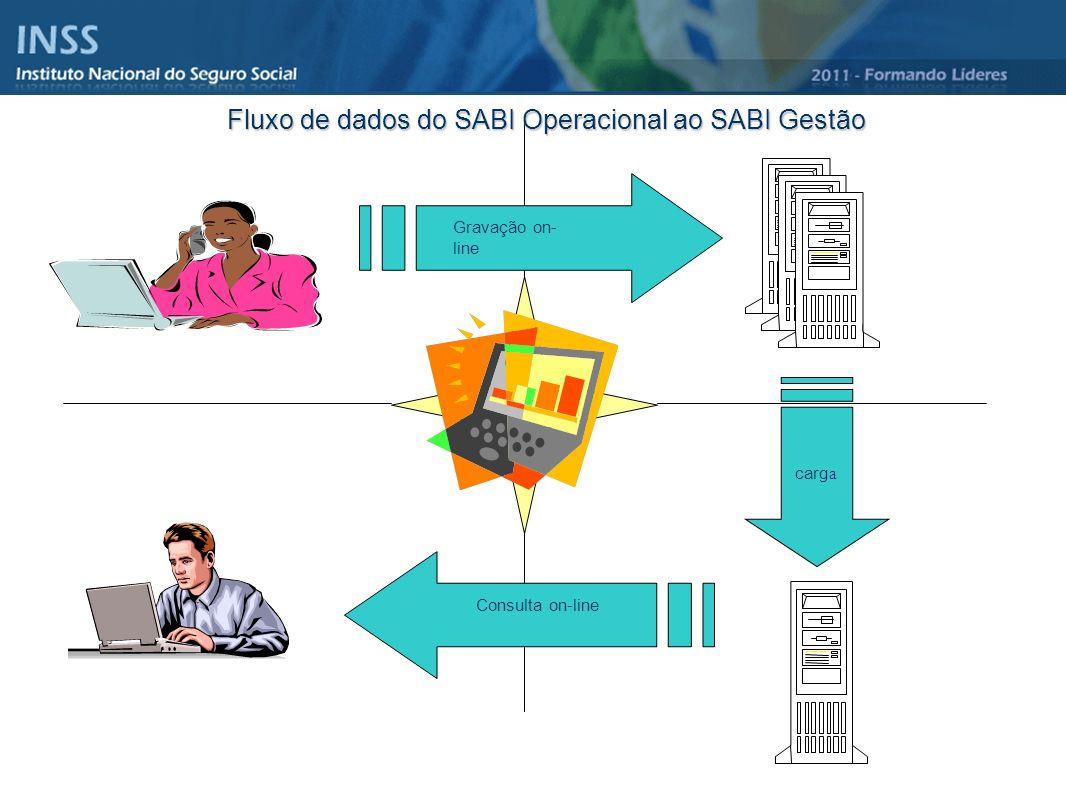 Fluxo de dados do SABI Operacional ao SABI Gestão