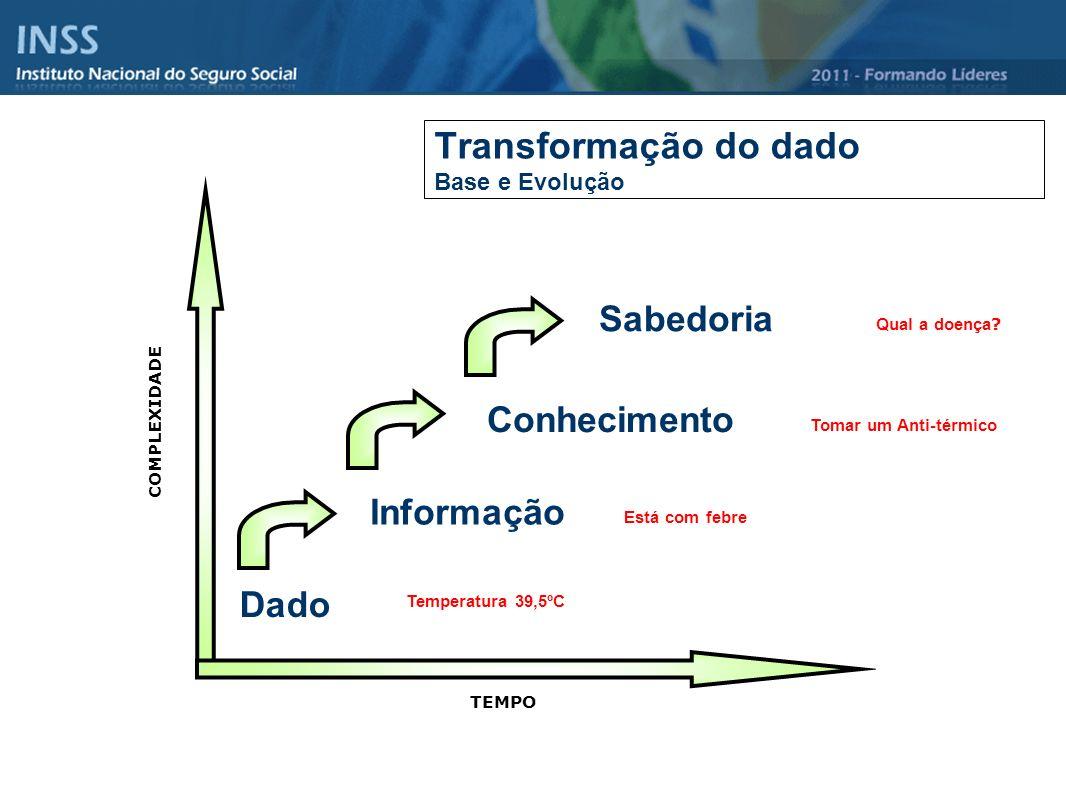 Transformação do dado Base e Evolução