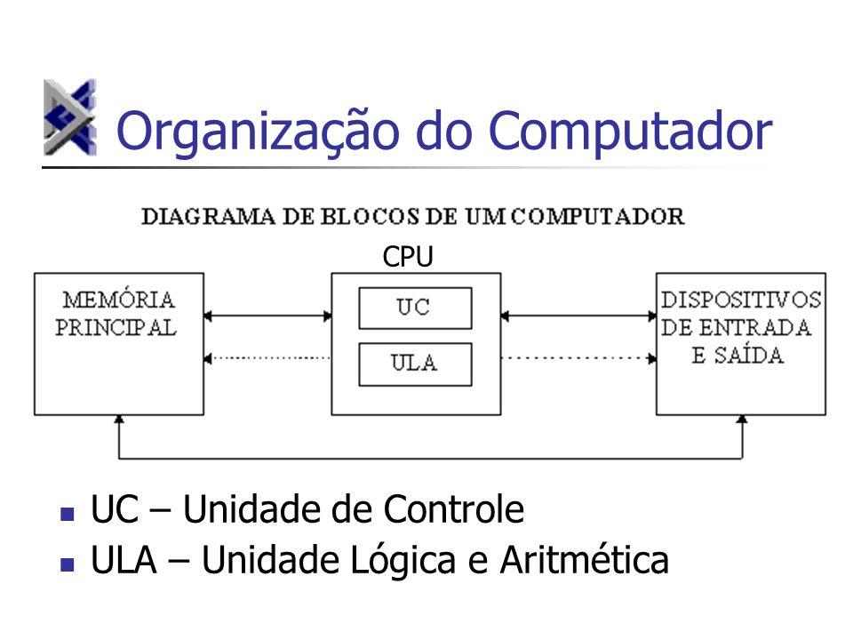 Organização do Computador