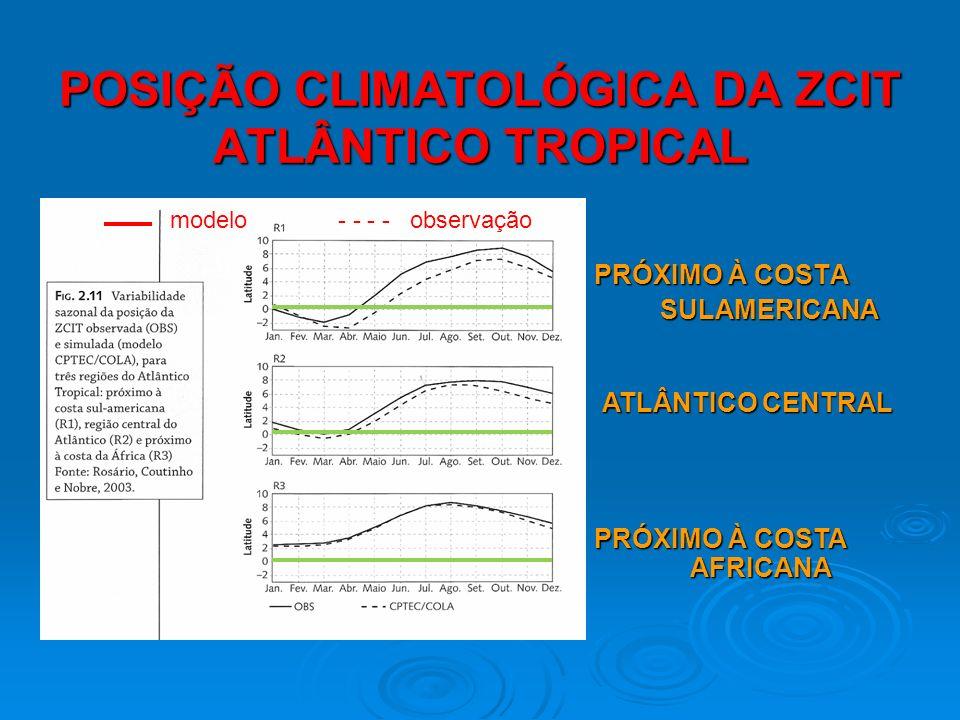 POSIÇÃO CLIMATOLÓGICA DA ZCIT ATLÂNTICO TROPICAL