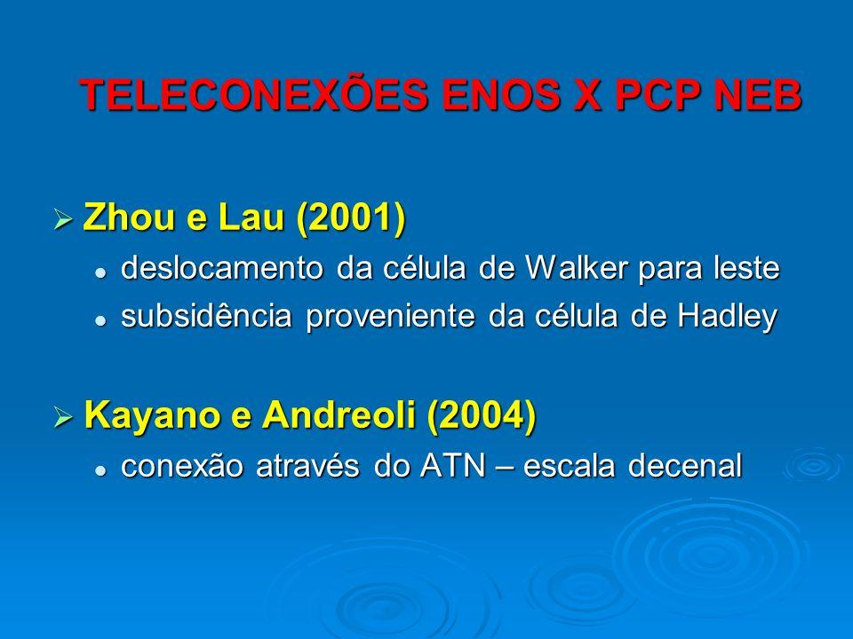 TELECONEXÕES ENOS X PCP NEB